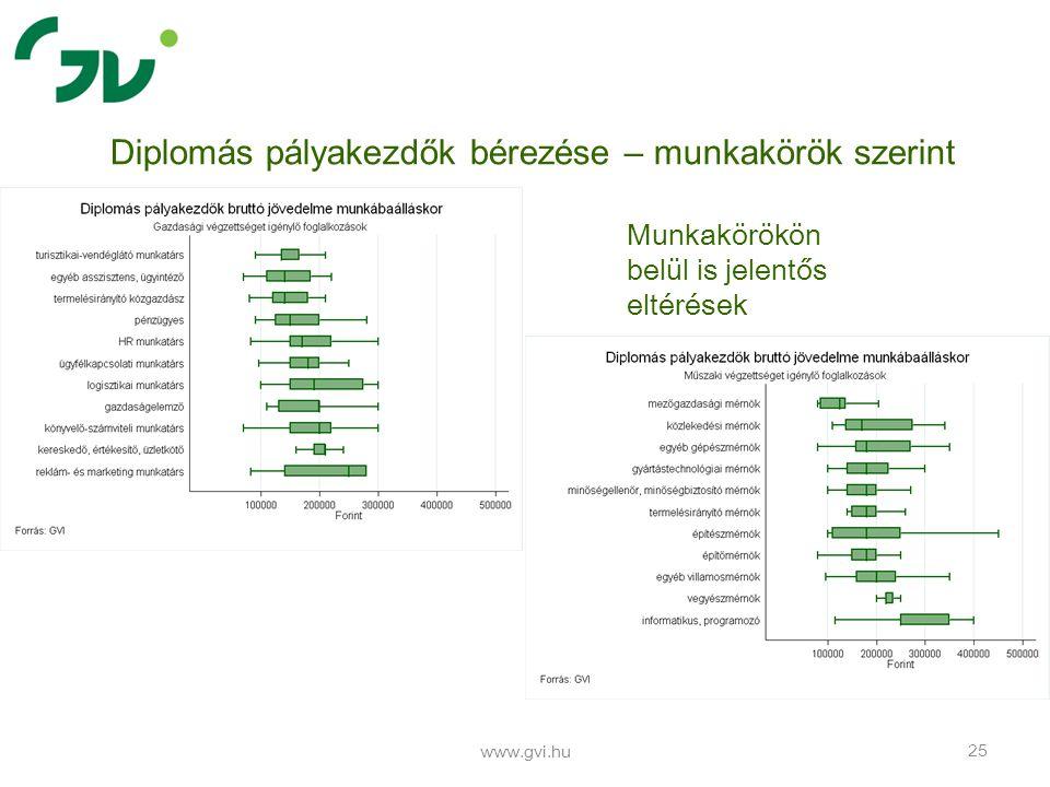 www.gvi.hu 25 Diplomás pályakezdők bérezése – munkakörök szerint Munkakörökön belül is jelentős eltérések