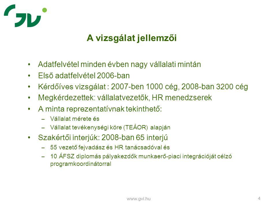 www.gvi.hu 15 Toborzási nehézségek okai Foglalkozási csoportonként különböznek a hiány okai