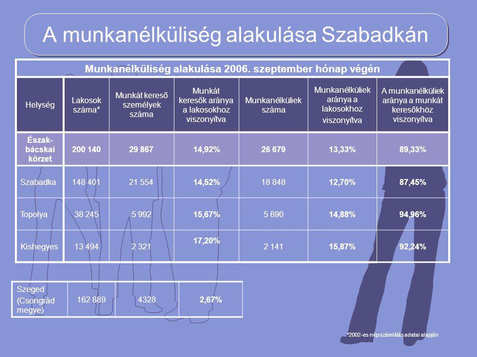 A munkanélküliség alakulása Szabadkán *2002-es népszámlálás adatai alapján Munkanélküliség alakulása 2006. szeptember hónap végén Helység Lakosok szám