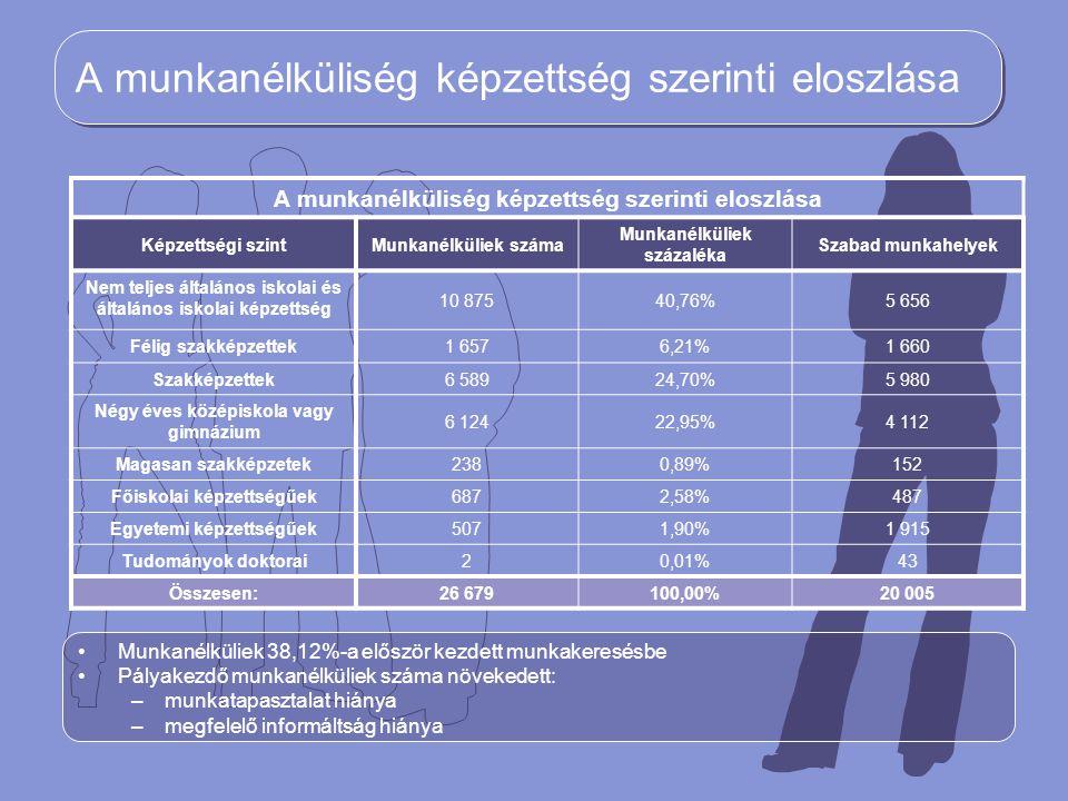 A munkanélküliség képzettség szerinti eloszlása Munkanélküliek 38,12%-a először kezdett munkakeresésbe Pályakezdő munkanélküliek száma növekedett: –mu