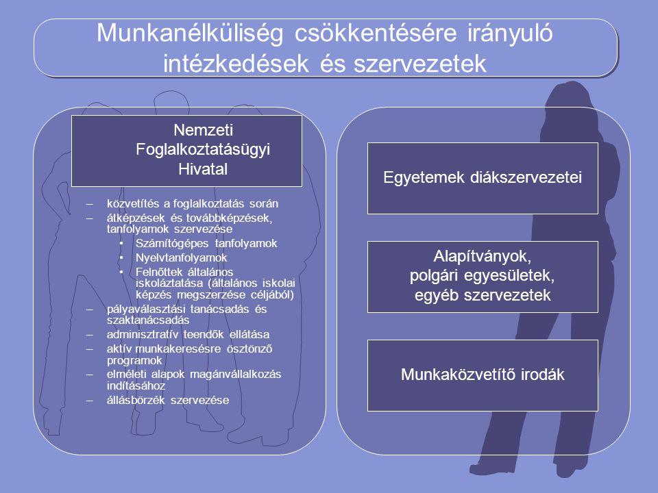 Munkanélküliség csökkentésére irányuló intézkedések és szervezetek –közvetítés a foglalkoztatás során –átképzések és továbbképzések, tanfolyamok szerv