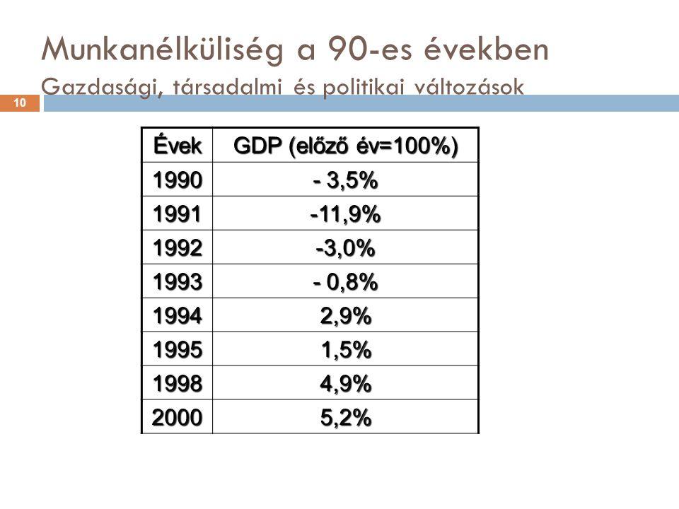 Munkanélküliség a 90-es években Gazdasági, társadalmi és politikai változások Évek GDP (előző év=100%) 1990 - 3,5% 1991-11,9% 1992-3,0% 1993 - 0,8% 19942,9% 19951,5% 19984,9% 20005,2% 10
