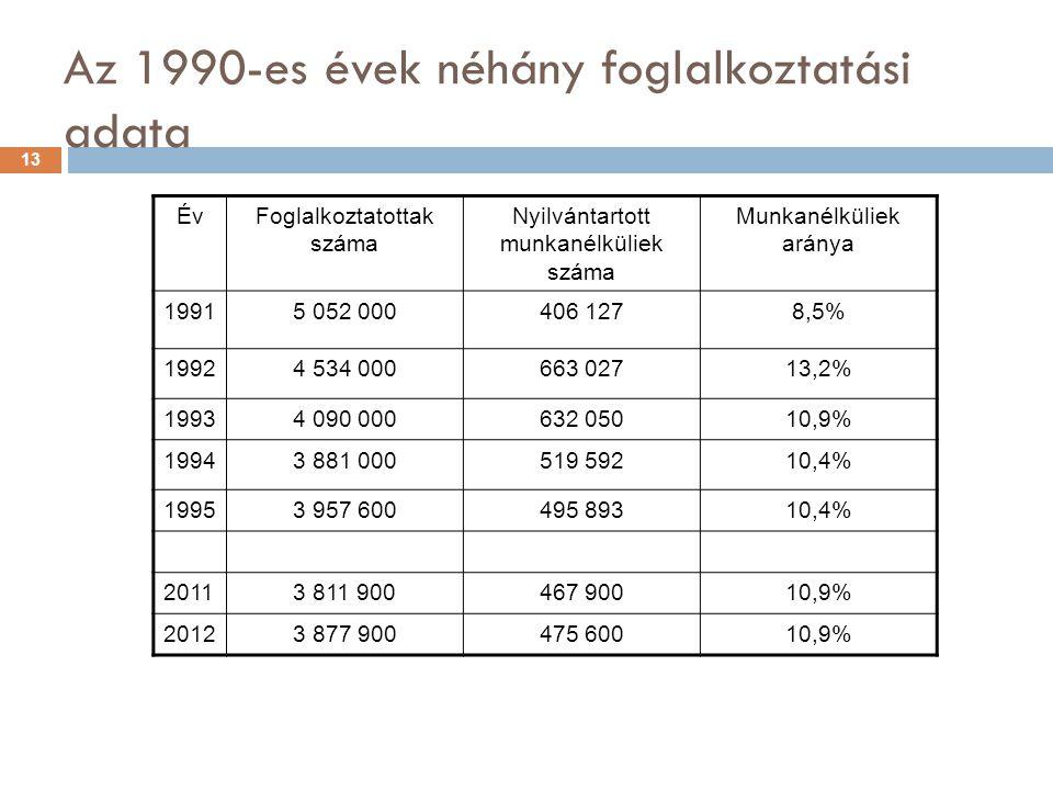 Az 1990-es évek néhány foglalkoztatási adata ÉvFoglalkoztatottak száma Nyilvántartott munkanélküliek száma Munkanélküliek aránya 19915 052 000406 1278,5% 19924 534 000663 02713,2% 19934 090 000632 05010,9% 19943 881 000519 59210,4% 19953 957 600495 89310,4% 20113 811 900467 90010,9% 20123 877 900475 60010,9% 13