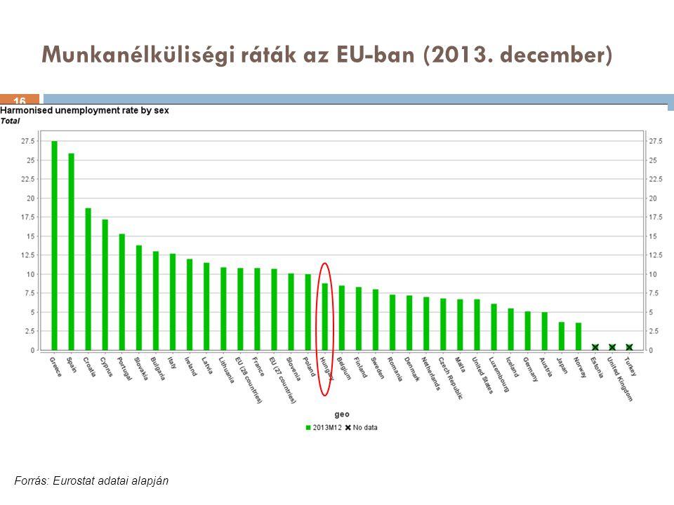 Munkanélküliségi ráták az EU-ban (2013. december) Forrás: Eurostat adatai alapján 16