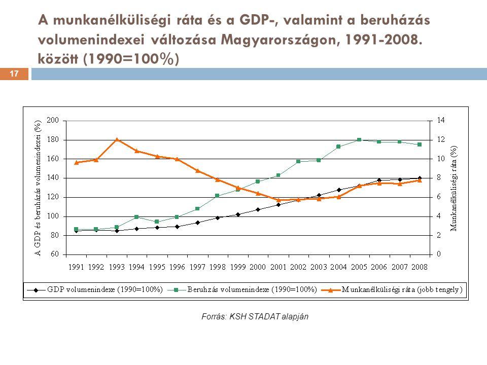 A munkanélküliségi ráta és a GDP-, valamint a beruházás volumenindexei változása Magyarországon, 1991-2008.