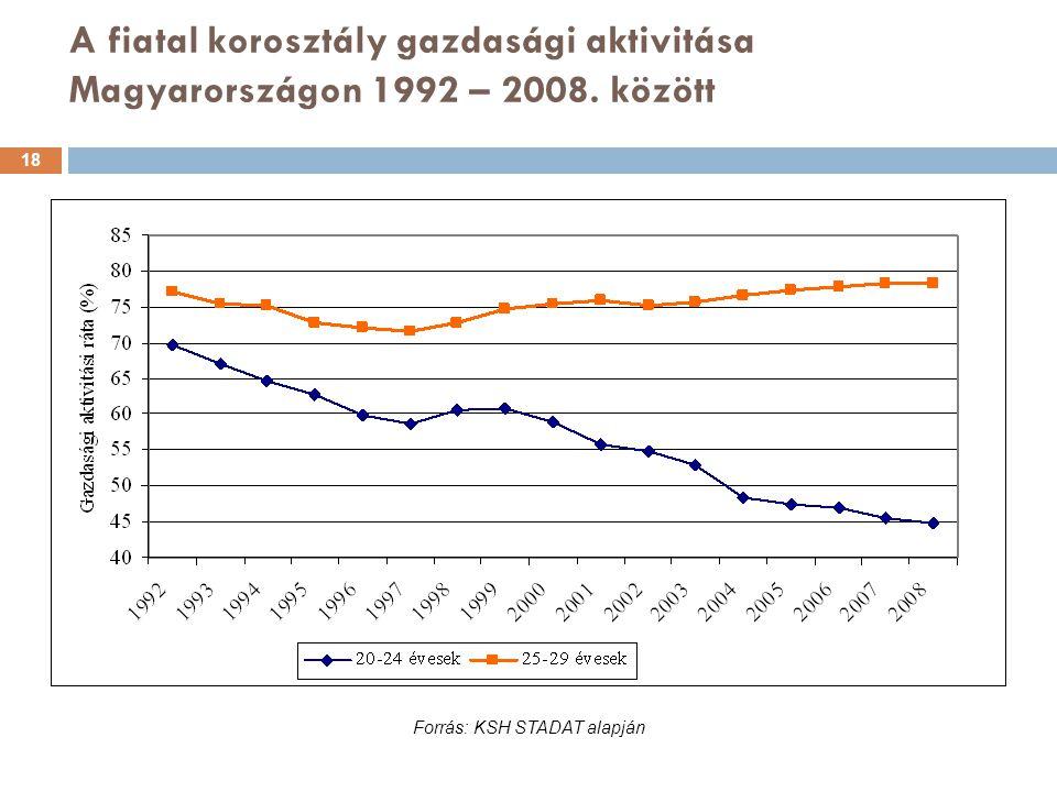A fiatal korosztály gazdasági aktivitása Magyarországon 1992 – 2008. között Forrás: KSH STADAT alapján 18