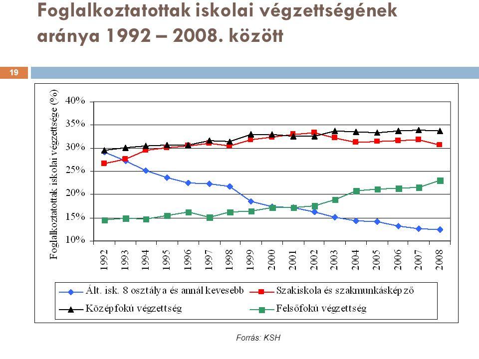 Foglalkoztatottak iskolai végzettségének aránya 1992 – 2008. között Forrás: KSH 19