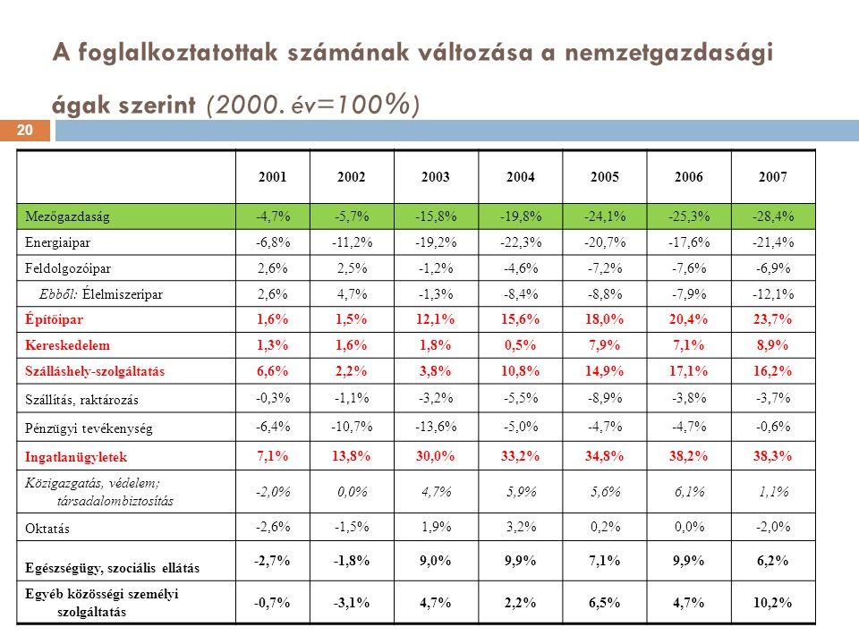 A foglalkoztatottak számának változása a nemzetgazdasági ágak szerint (2000. év=100%) 2001200220032004200520062007 Mezőgazdaság -4,7%-5,7%-15,8%-19,8%