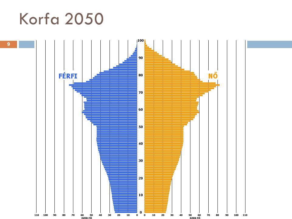 Korfa 2050 9