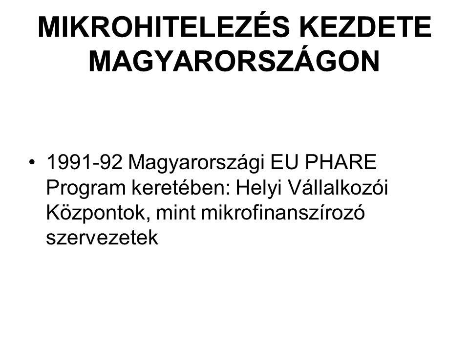 MIKROHITELEZÉS KEZDETE MAGYARORSZÁGON 1991-92 Magyarországi EU PHARE Program keretében: Helyi Vállalkozói Központok, mint mikrofinanszírozó szervezete