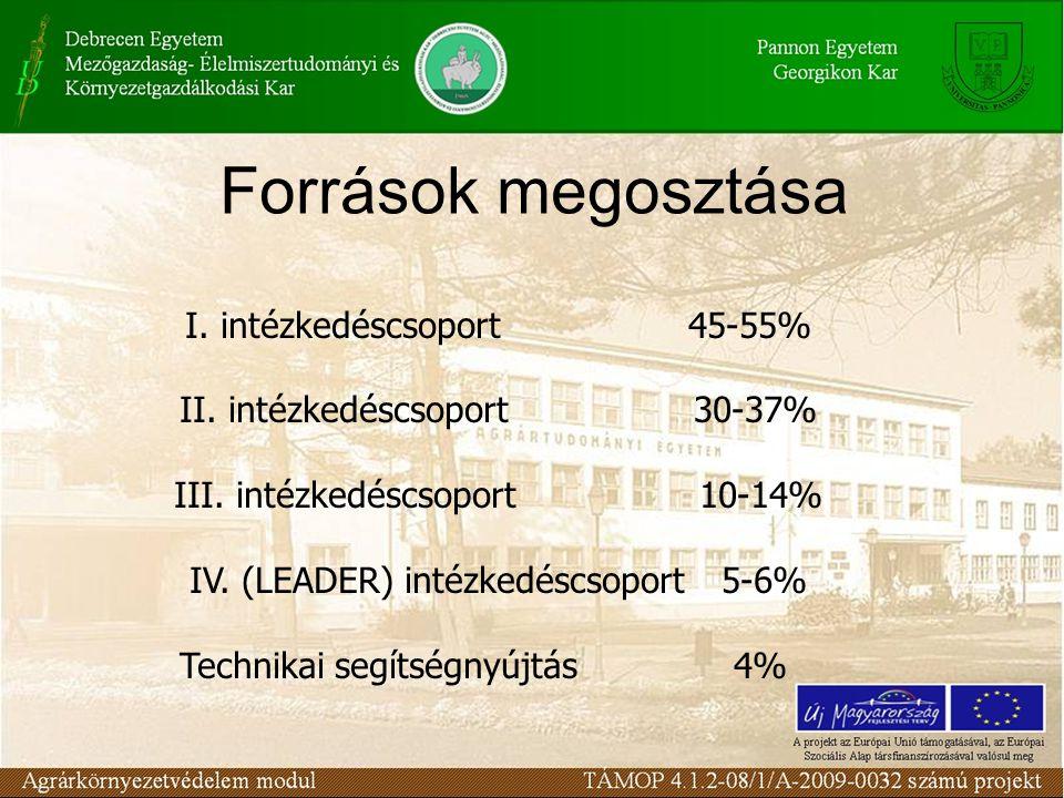 Források megosztása I. intézkedéscsoport 45-55% II. intézkedéscsoport 30-37% III. intézkedéscsoport 10-14% IV. (LEADER) intézkedéscsoport 5-6% Technik