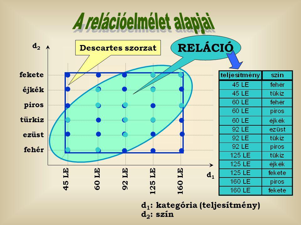 Descartes szorzat fehér ezüst türkiz piros éjkék fekete 45 LE 60 LE92 LE 125 LE 160 LE d1d1 d2d2 RELÁCIÓ d 1 : kategória (teljesítmény) d 2 : szín