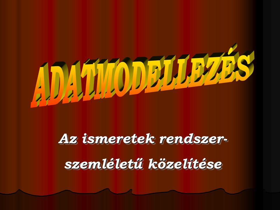 Adatmodell fogalma, típusai A modell általános meghatározása A modell általános meghatározása A modellezés szükségessége A modellezés szükségessége Adatmodell mint a rendszer absztrakciója Adatmodell mint a rendszer absztrakciója Adatmodell típusok Adatmodell típusok Hierarchikus Hierarchikus Hálós (ETK) Hálós (ETK) Kétszintű Kétszintű Codasyl Codasyl Relációs Relációs Objektum orientált Objektum orientált