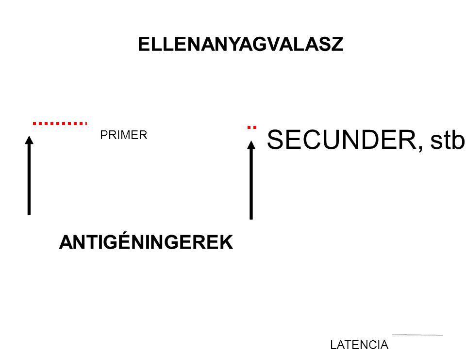 PRIMER ELLENANYAGVALASZ SECUNDER, stb ANTIGÉNINGEREK LATENCIA