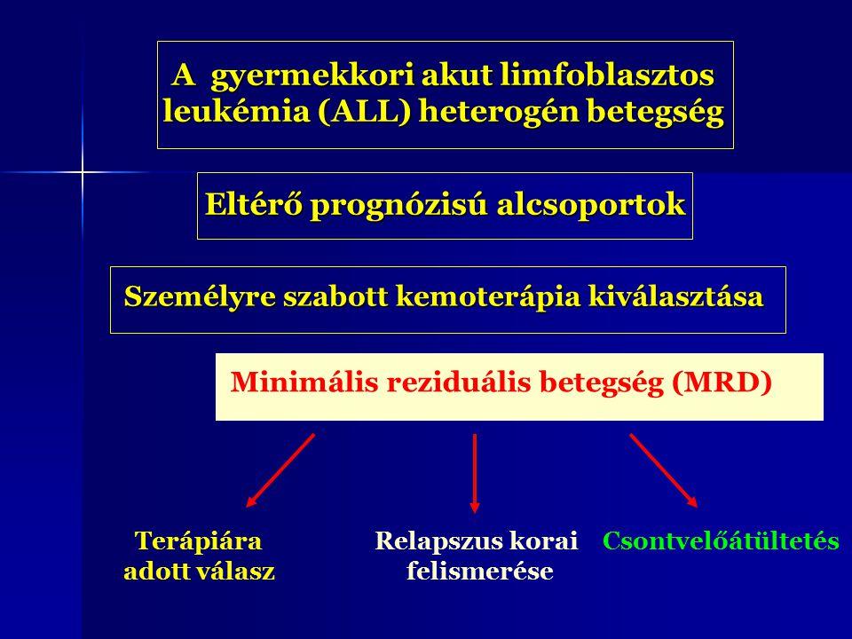 Minimális reziduális betegség (MRD) A gyermekkori akut limfoblasztos leukémia (ALL) heterogén betegség Eltérő prognózisú alcsoportok Személyre szabott kemoterápia kiválasztása Terápiára adott válasz Relapszus korai felismerése Csontvelőátültetés