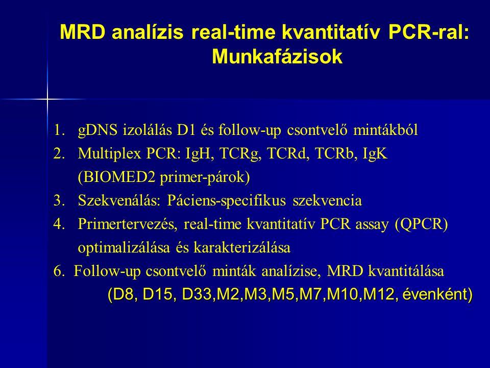 1.gDNS izolálás D1 és follow-up csontvelő mintákból 2.Multiplex PCR: IgH, TCRg, TCRd, TCRb, IgK (BIOMED2 primer-párok) 3.Szekvenálás: Páciens-specifikus szekvencia 4.Primertervezés, real-time kvantitatív PCR assay (QPCR) optimalizálása és karakterizálása 6.