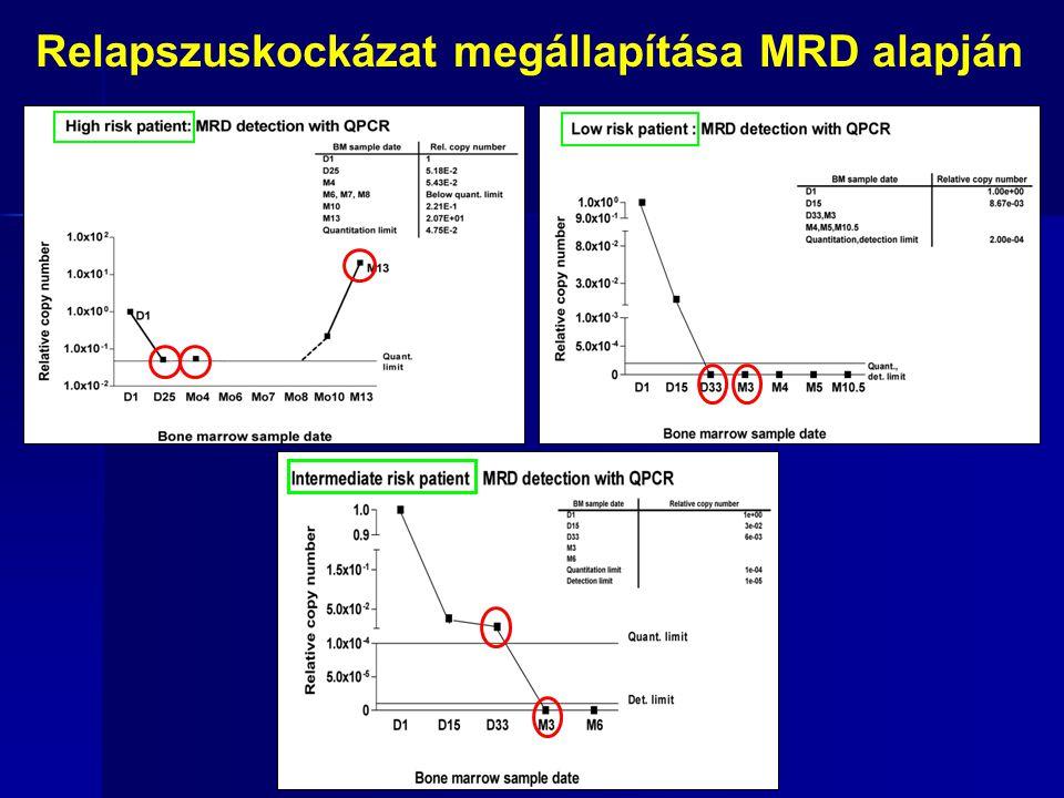 Relapszuskockázat megállapítása MRD alapján