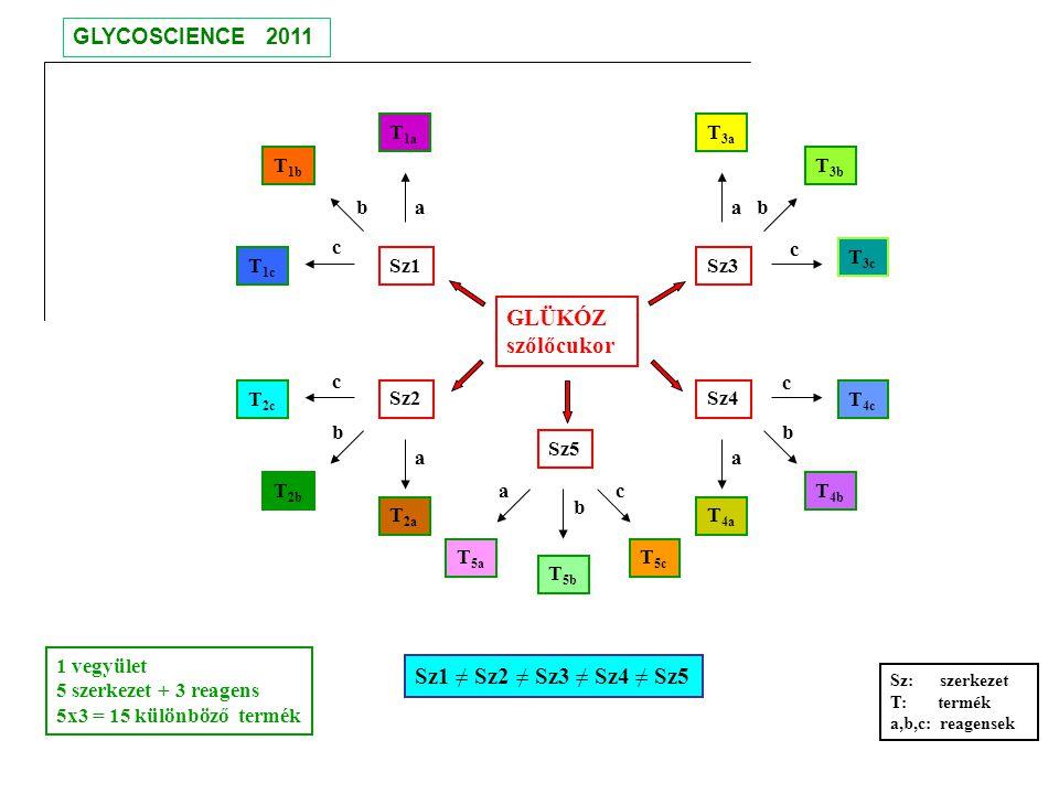 Glükóz elemi (C H O) összetételét megmérve az eredmény: C 6 H 12 O 6 = C 6 (H 2 O) 6 látszatra: 6 atom szén + 6 molekula víz A formaldehid összetétele: H 2 C=O C(H 2 O) paraformaldehid oligomer: H 2n C n O n C n (H 2 O) n GLYCOSCIENCE 2011 Genetikai kapcsolat bázis Bizonyíték: formóz -reakció: n H 2 C=O monoszacharidok keveréke A.