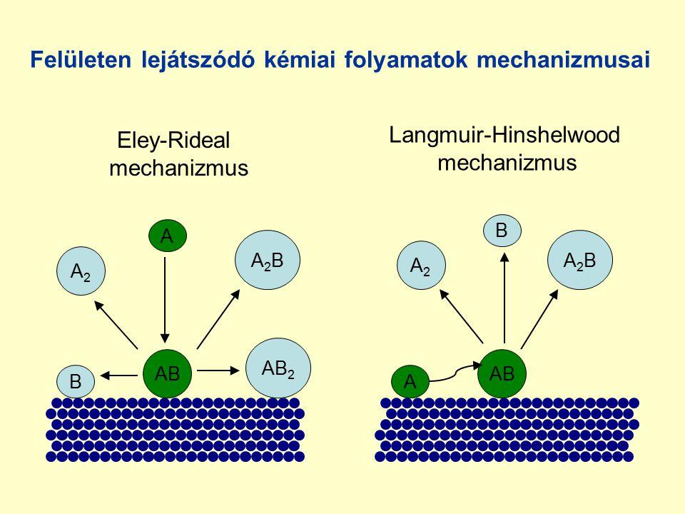 AB AB 2 B B A A A2A2 A2BA2B A2A2 A2BA2B Eley-Rideal mechanizmus Langmuir-Hinshelwood mechanizmus Felületen lejátszódó kémiai folyamatok mechanizmusai