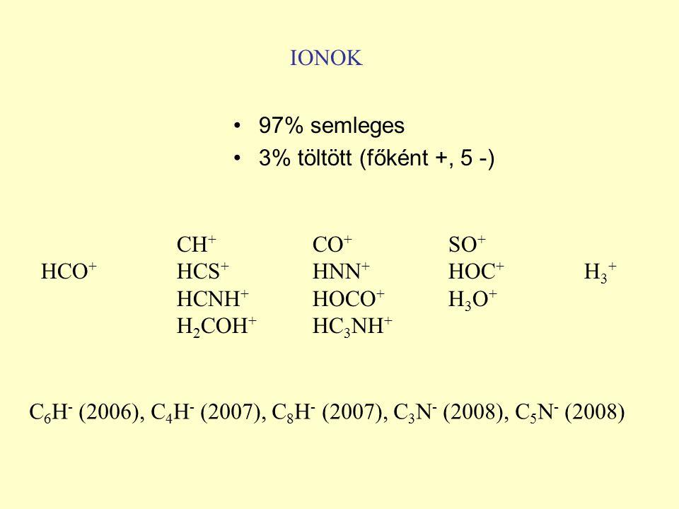 IONOK CH + CO + SO + HCO + HCS + HNN + HOC + H 3 + HCNH + HOCO + H 3 O + H 2 COH + HC 3 NH + 97% semleges 3% töltött (főként +, 5 -) C 6 H - (2006), C 4 H - (2007), C 8 H - (2007), C 3 N - (2008), C 5 N - (2008)