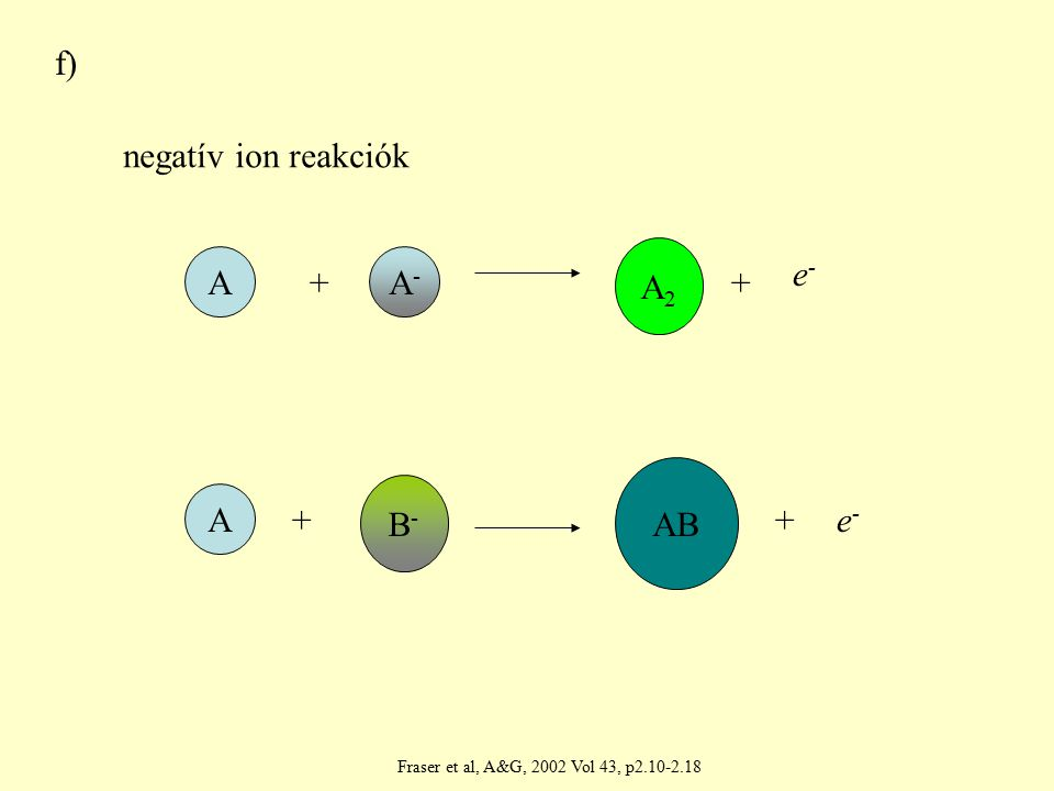 f)f) negatív ion reakciók A A ++ ++ A-A- B-B- AB e-e- e-e- A2A2 Fraser et al, A&G, 2002 Vol 43, p2.10-2.18