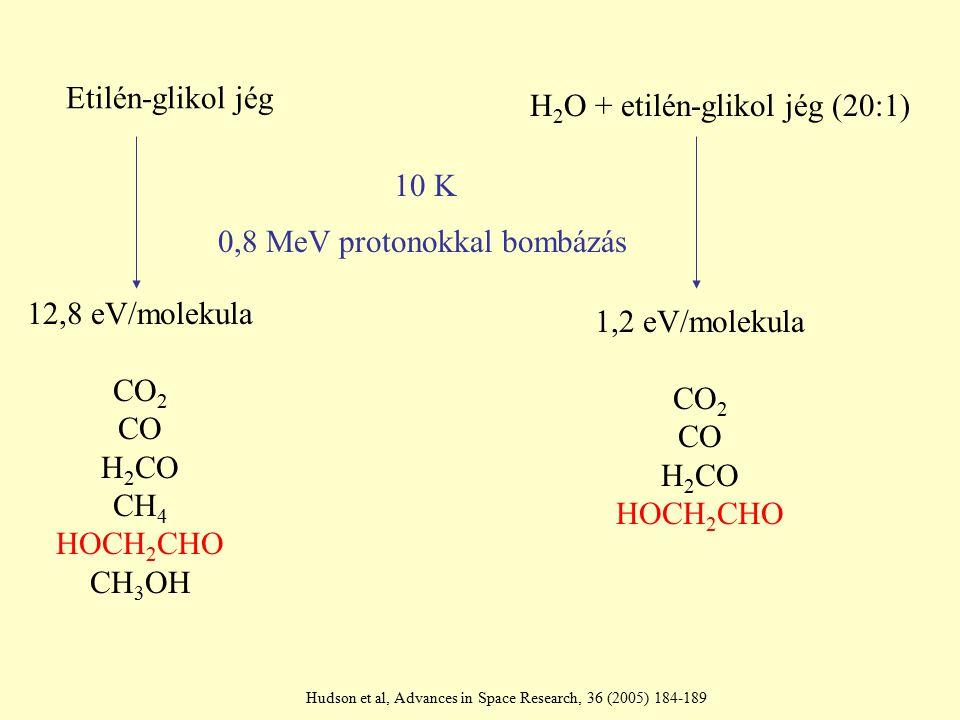 H 2 O + etilén-glikol jég (20:1) 0,8 MeV protonokkal bombázás Etilén-glikol jég 10 K 12,8 eV/molekula CO 2 CO H 2 CO CH 4 HOCH 2 CHO CH 3 OH 1,2 eV/molekula CO 2 CO H 2 CO HOCH 2 CHO Hudson et al, Advances in Space Research, 36 (2005) 184-189