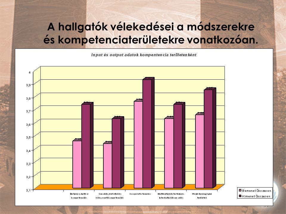 11 A hallgatók vélekedései a módszerekre és kompetenciaterületekre vonatkozóan.