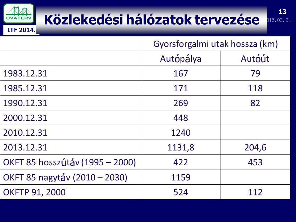 ITF 2014. 2015. 03. 31. 13 Közlekedési hálózatok tervezése Gyorsforgalmi utak hossza (km) Aut ó p á lyaAut óú t 1983.12.3116779 1985.12.31171118 1990.