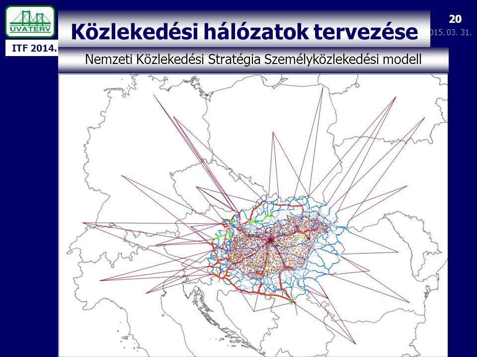 ITF 2014. 2015. 03. 31. 20 Közlekedési hálózatok tervezése Nemzeti Közlekedési Stratégia Személyközlekedési modell