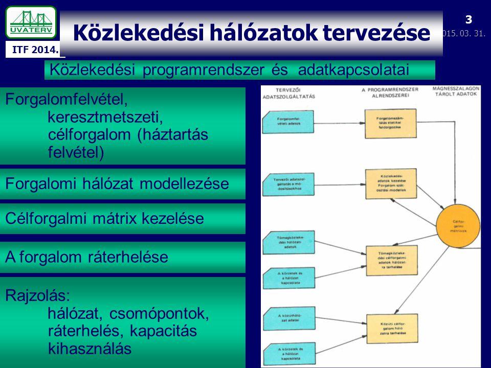 ITF 2014. 2015. 03. 31. 3 Közlekedési programrendszer és adatkapcsolatai Közlekedési hálózatok tervezése Forgalomfelvétel, keresztmetszeti, célforgalo