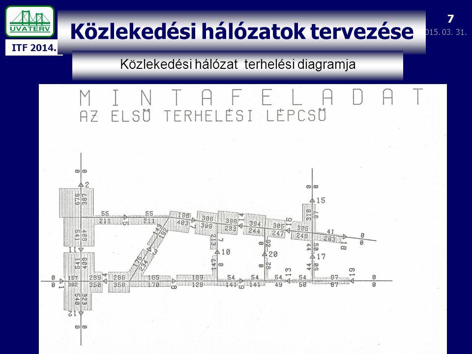 ITF 2014. 2015. 03. 31. 7 Közlekedési hálózatok tervezése Közlekedési hálózat terhelési diagramja