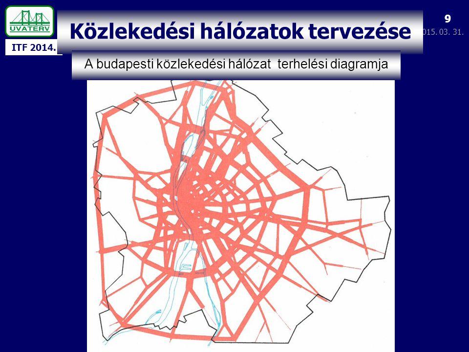 ITF 2014. 2015. 03. 31. 9 Közlekedési hálózatok tervezése A budapesti közlekedési hálózat terhelési diagramja