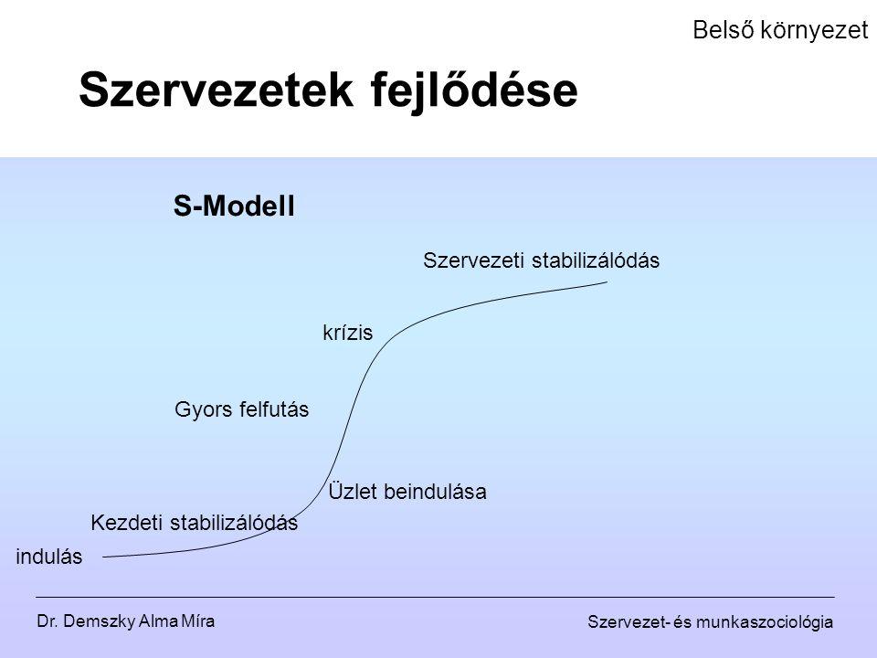 Dr. Demszky Alma Míra Szervezet- és munkaszociológia Belső környezet Szervezetek fejlődése indulás Kezdeti stabilizálódás Üzlet beindulása Gyors felfu