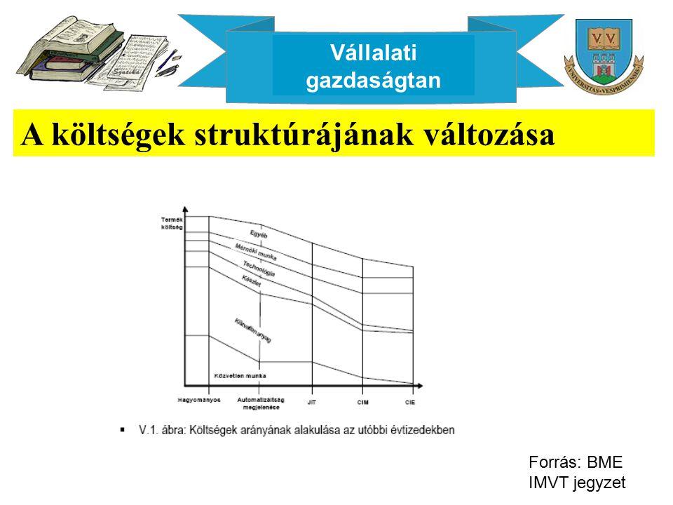 Vállalati gazdaságtan A költségek struktúrájának változása Forrás: BME IMVT jegyzet