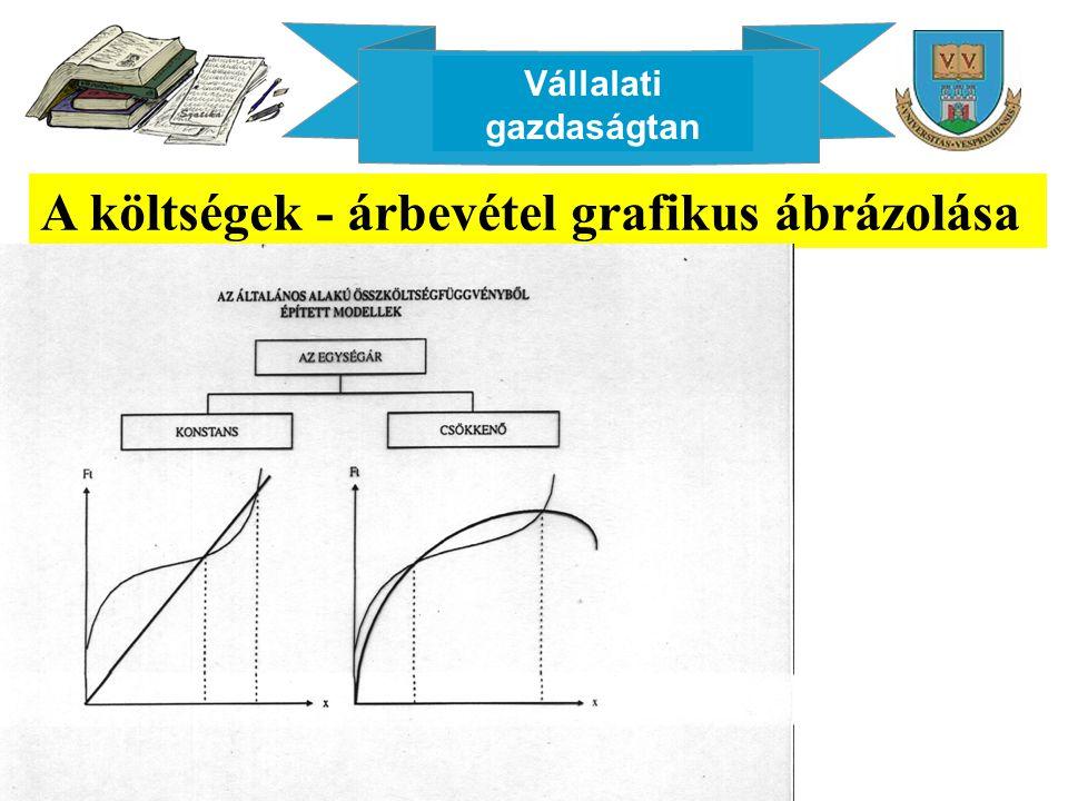 Vállalati gazdaságtan A költségek - árbevétel grafikus ábrázolása