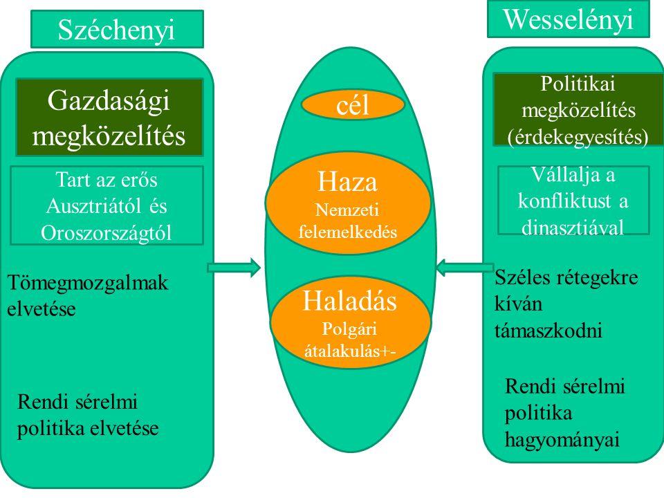 cél Haza Nemzeti felemelkedés Haladás Polgári átalakulás+- Széchenyi Wesselényi Gazdasági megközelítés Politikai megközelítés (érdekegyesítés) Tart az