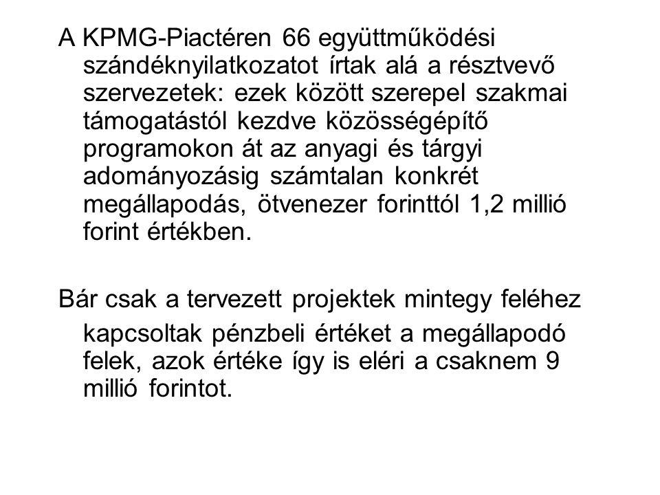 A KPMG-Piactéren 66 együttműködési szándéknyilatkozatot írtak alá a résztvevő szervezetek: ezek között szerepel szakmai támogatástól kezdve közösségépítő programokon át az anyagi és tárgyi adományozásig számtalan konkrét megállapodás, ötvenezer forinttól 1,2 millió forint értékben.