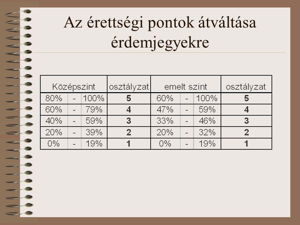 A felvételi pontok számítása 1.A tanulmányi és az érettségi pontok összege (max: 200+200=400 pont) 2.Az érettségi pontok kétszerese (max: 2*200=400 pont) Automatikusan a kedvezőbbet választják.