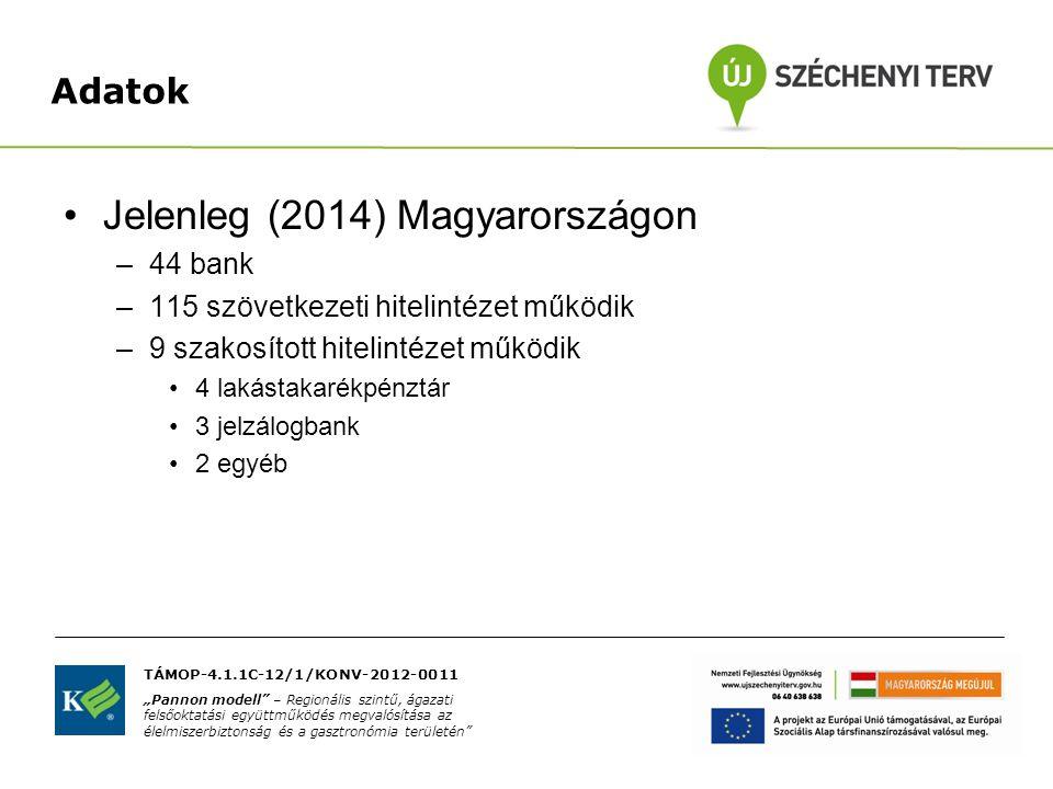 Adatok Jelenleg (2014) Magyarországon –44 bank –115 szövetkezeti hitelintézet működik –9 szakosított hitelintézet működik 4 lakástakarékpénztár 3 jelz