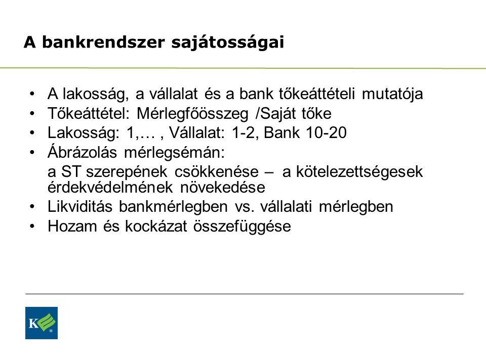A bankrendszer sajátosságai A lakosság, a vállalat és a bank tőkeáttételi mutatója Tőkeáttétel: Mérlegfőösszeg /Saját tőke Lakosság: 1,…, Vállalat: 1-