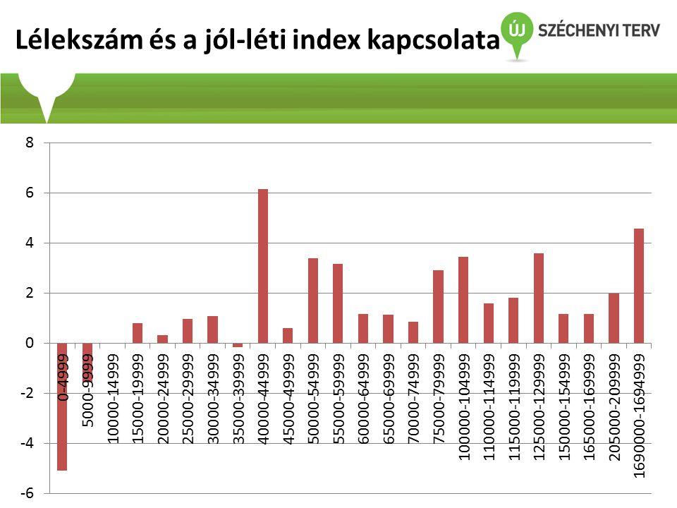 Lélekszám és a jól-léti index kapcsolata