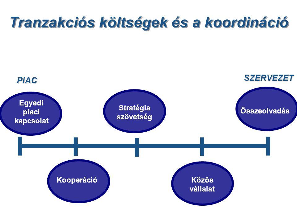 Tranzakciós költségek és a koordináció PIAC SZERVEZET Kooperáció Stratégia szövetség Közös vállalat Egyedi piaci kapcsolat Összeolvadás