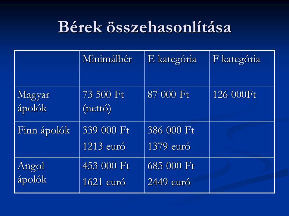 Bérek összehasonlítása Minimálbér E kategória F kategória Magyar ápolók 73 500 Ft (nettó) 87 000 Ft 126 000Ft Finn ápolók 339 000 Ft 1213 euró 386 000