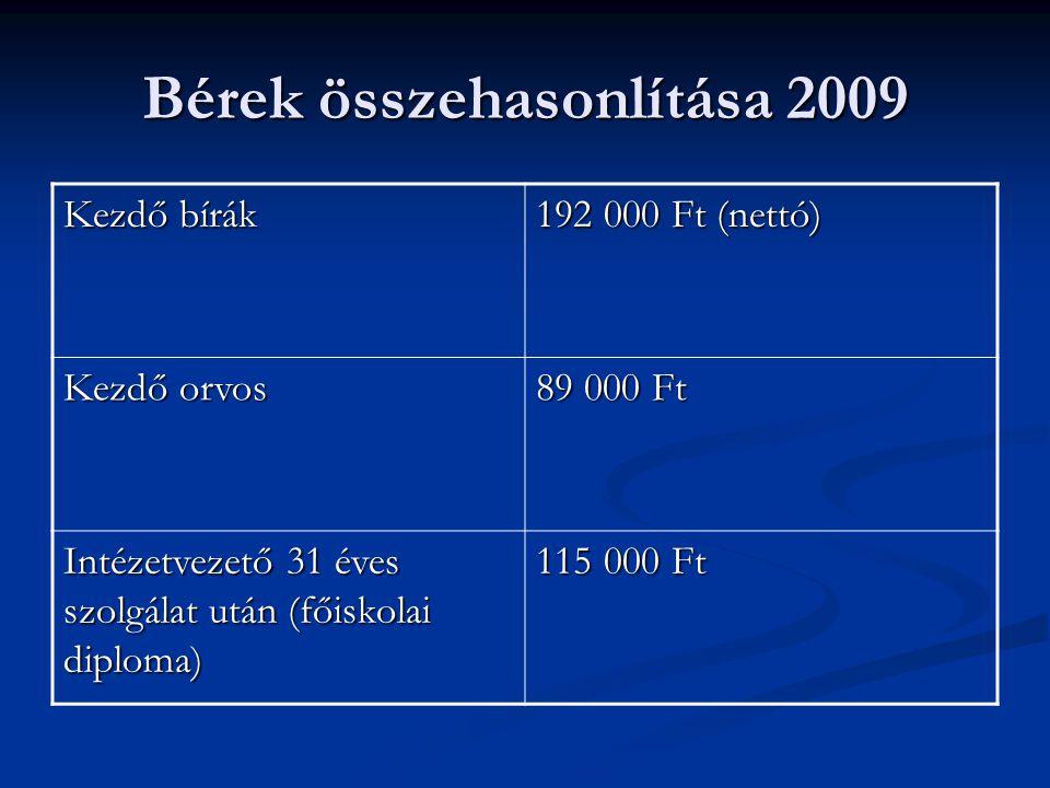 Bérek összehasonlítása 2009 Kezdő bírák 192 000 Ft (nettó) Kezdő orvos 89 000 Ft Intézetvezető 31 éves szolgálat után (főiskolai diploma) 115 000 Ft
