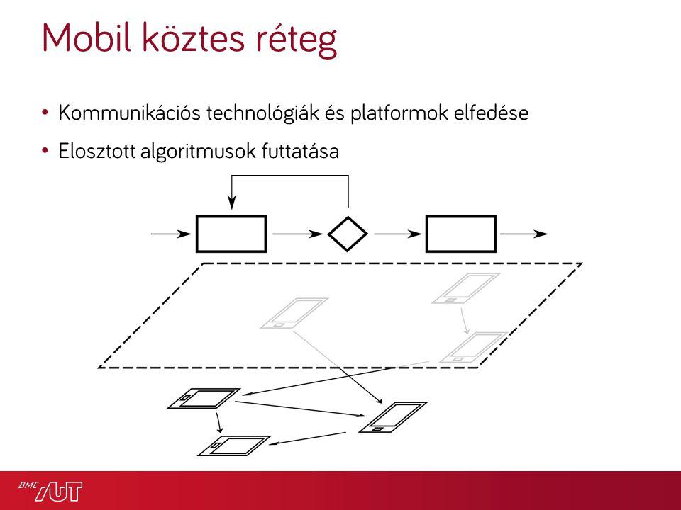Mobil köztes réteg Kommunikációs technológiák és platformok elfedése Elosztott algoritmusok futtatása