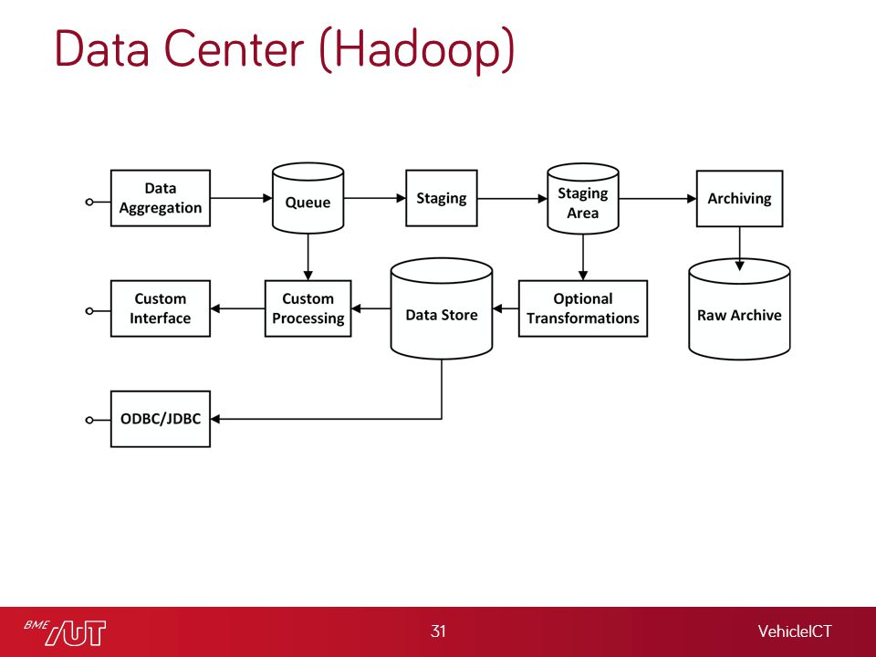 Data Center (Hadoop) VehicleICT31