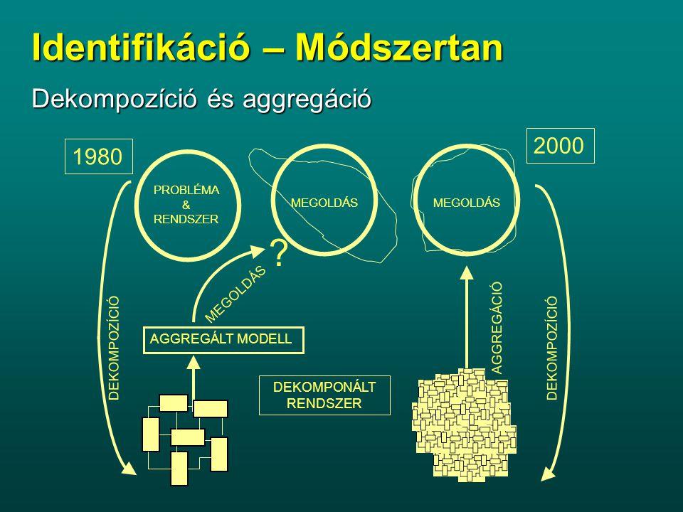 Dekompozíció és aggregáció AGGREGÁLT MODELL PROBLÉMA & RENDSZER MEGOLDÁS AGGREGÁCIÓ DEKOMPOZÍCIÓ MEGOLDÁS .