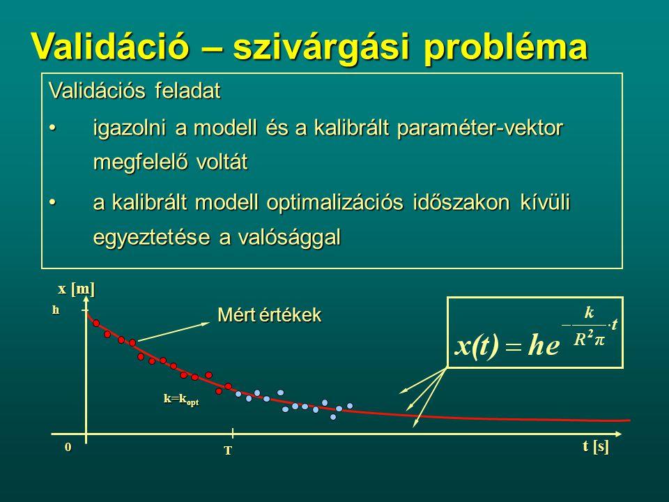 Validációs feladat igazolni a modell és a kalibrált paraméter-vektor megfelelő voltátigazolni a modell és a kalibrált paraméter-vektor megfelelő voltát a kalibrált modell optimalizációs időszakon kívüli egyeztetése a valósággala kalibrált modell optimalizációs időszakon kívüli egyeztetése a valósággal Validáció – szivárgási probléma k=k opt T h x [m] 0 t [s] Mért értékek