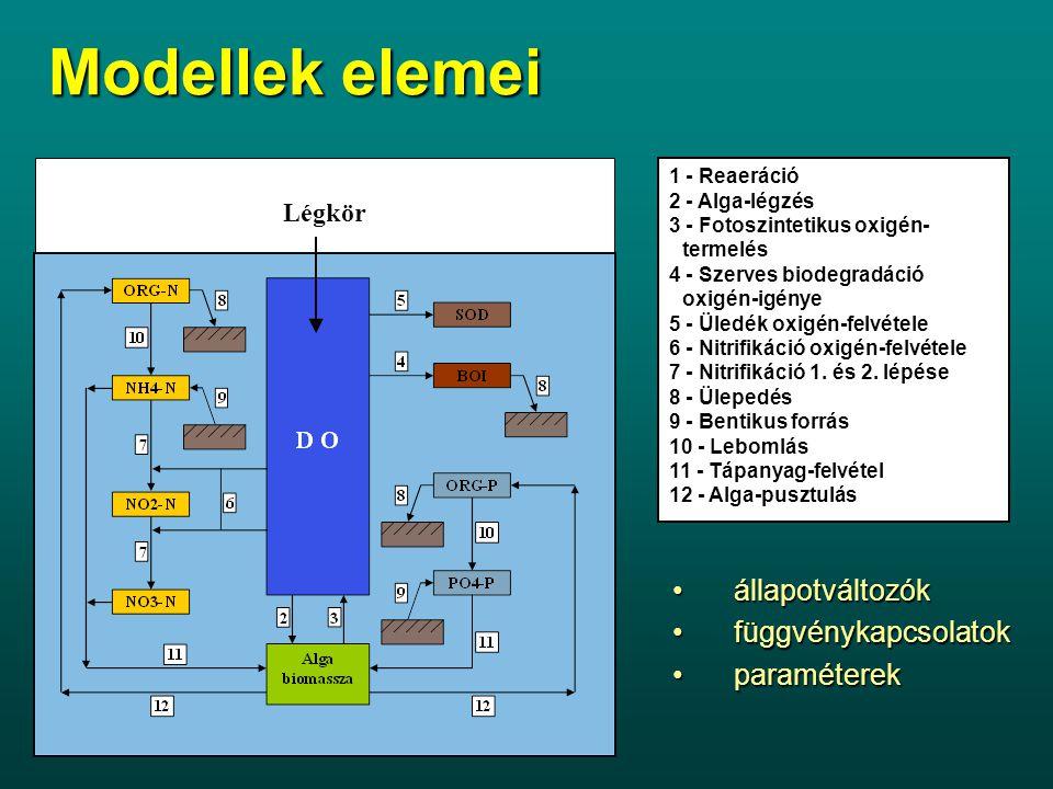 Modellek elemei Légkör 1 - Reaeráció 2 - Alga-légzés 3 - Fotoszintetikus oxigén- termelés 4 - Szerves biodegradáció oxigén-igénye 5 - Üledék oxigén-felvétele 6 - Nitrifikáció oxigén-felvétele 7 - Nitrifikáció 1.