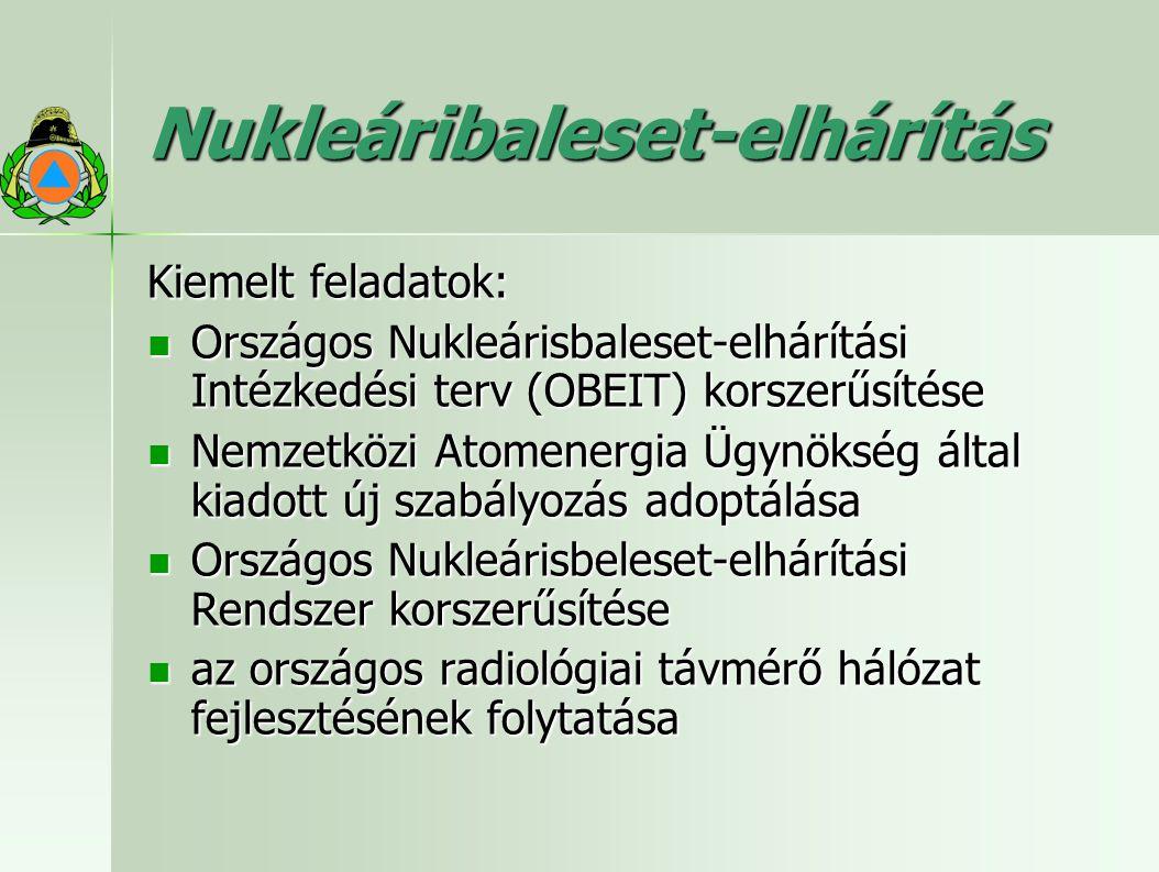 Nukleáribaleset-elhárítás Kiemelt feladatok: Országos Nukleárisbaleset-elhárítási Intézkedési terv (OBEIT) korszerűsítése Országos Nukleárisbaleset-elhárítási Intézkedési terv (OBEIT) korszerűsítése Nemzetközi Atomenergia Ügynökség által kiadott új szabályozás adoptálása Nemzetközi Atomenergia Ügynökség által kiadott új szabályozás adoptálása Országos Nukleárisbeleset-elhárítási Rendszer korszerűsítése Országos Nukleárisbeleset-elhárítási Rendszer korszerűsítése az országos radiológiai távmérő hálózat fejlesztésének folytatása az országos radiológiai távmérő hálózat fejlesztésének folytatása